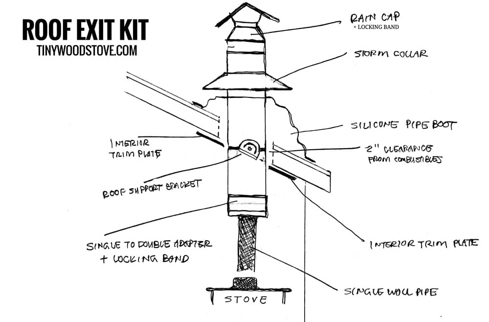 "small wood stove roof installation - 4"" RV / BUS Small Stove Installation Kit €� Roof Exit Tiny Wood Stove"